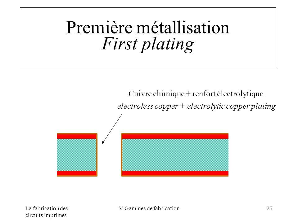 La fabrication des circuits imprimés V Gammes de fabrication27 Première métallisation First plating Cuivre chimique + renfort électrolytique electrole