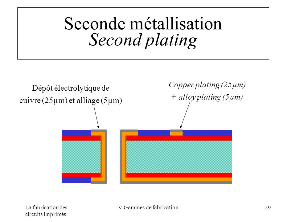 La fabrication des circuits imprimés V Gammes de fabrication29 Seconde métallisation Second plating Copper plating (25µm) + alloy plating (5µm) Dépôt
