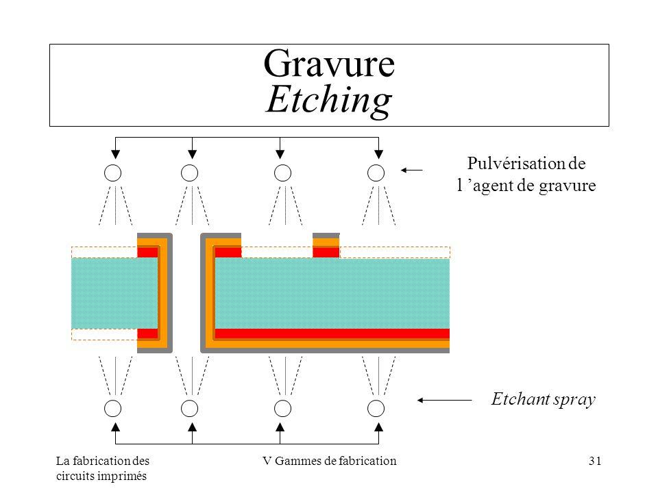 La fabrication des circuits imprimés V Gammes de fabrication31 Gravure Etching Pulvérisation de l agent de gravure Etchant spray
