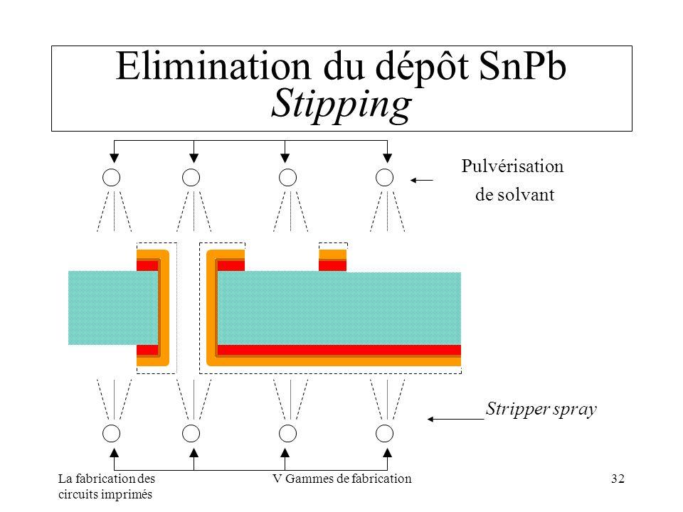 La fabrication des circuits imprimés V Gammes de fabrication32 Elimination du dépôt SnPb Stipping Pulvérisation de solvant Stripper spray