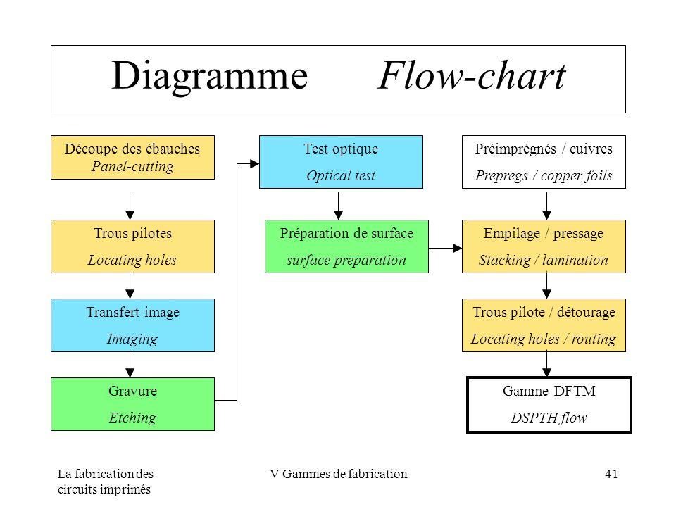 La fabrication des circuits imprimés V Gammes de fabrication41 Diagramme Flow-chart Découpe des ébauches Panel-cutting Transfert image Imaging Préimpr