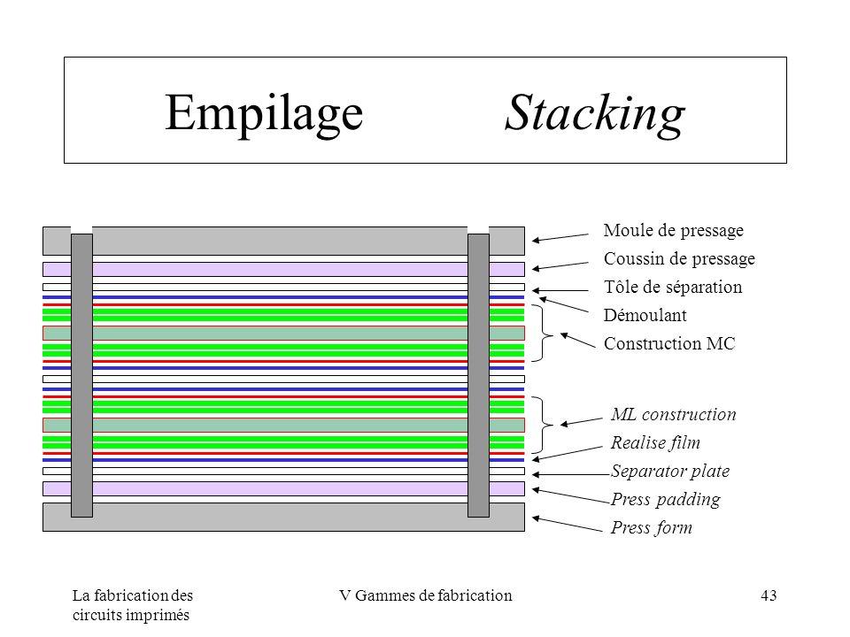 La fabrication des circuits imprimés V Gammes de fabrication43 Empilage Stacking Moule de pressage Coussin de pressage Tôle de séparation Démoulant Co