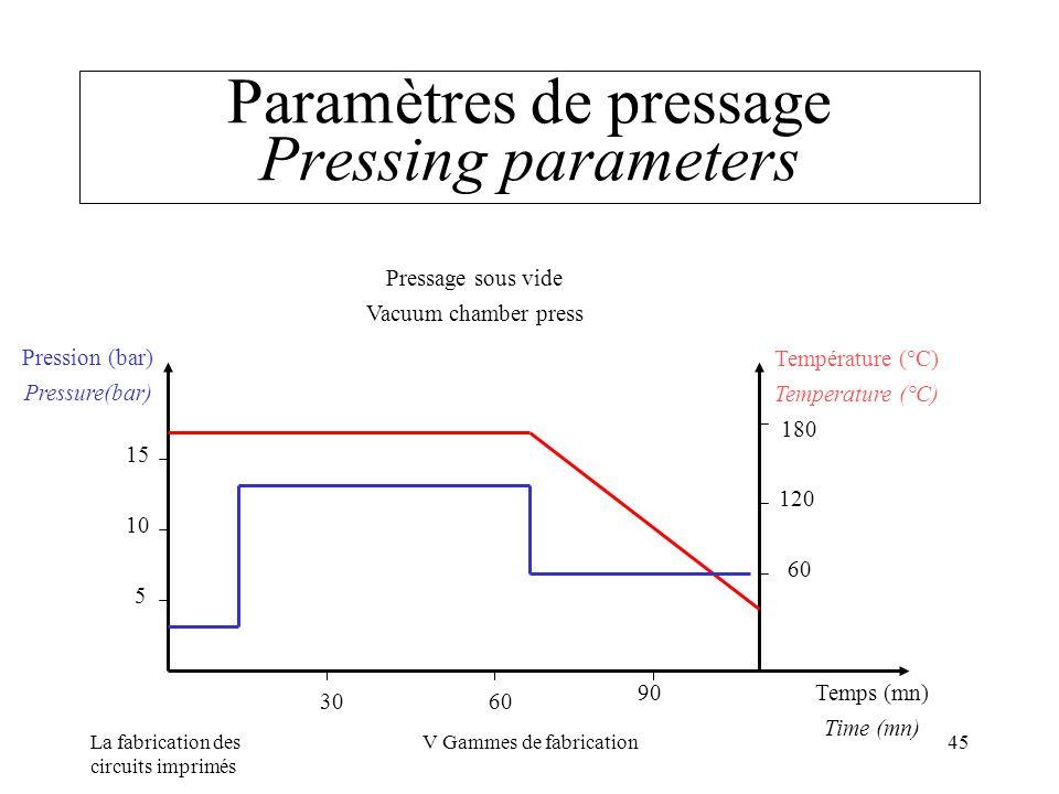 La fabrication des circuits imprimés V Gammes de fabrication45 Paramètres de pressage Pressing parameters Température (°C) Temperature (°C) 180 120 60