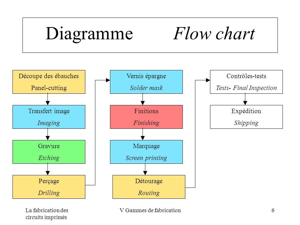 La fabrication des circuits imprimés V Gammes de fabrication6 Diagramme Flow chart Découpe des ébauches Panel-cutting Transfert image Imaging Gravure