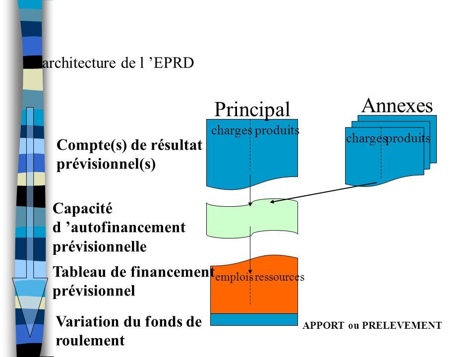 Larchitecture de l EPRD Compte(s) de résultat prévisionnel(s) Capacité d autofinancement prévisionnelle Tableau de financement prévisionnel Principal Annexes Variation du fonds de roulement APPORT ou PRELEVEMENT chargesproduits emploisressources chargesproduits