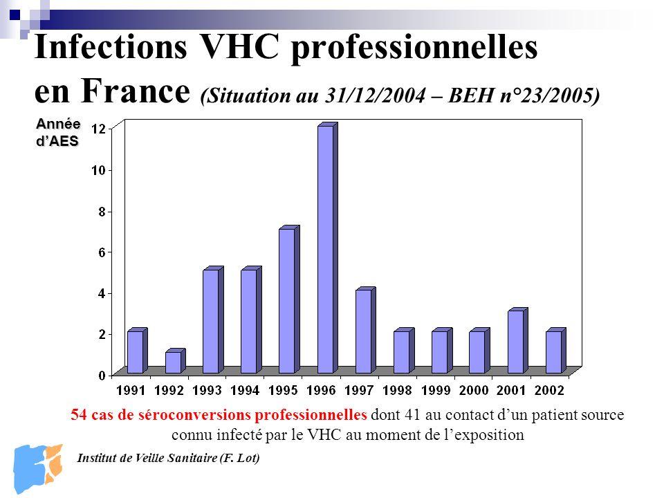 Infections VHC professionnelles en France (Situation au 31/12/2004 – BEH n°23/2005) Année dAES Institut de Veille Sanitaire (F.