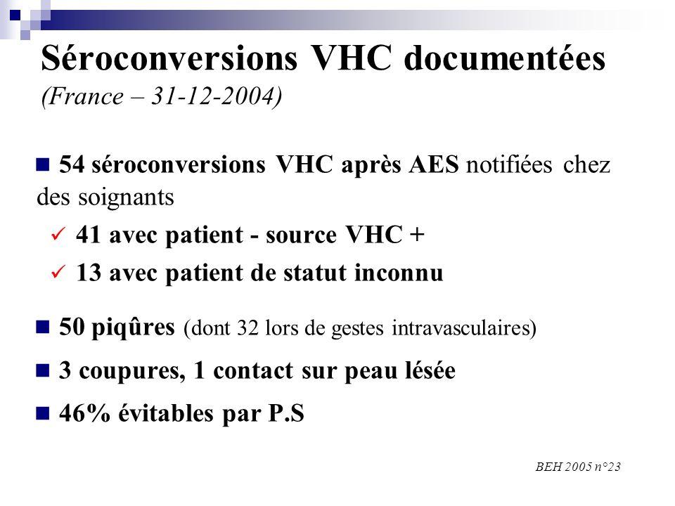 Séroconversions VHC documentées (France – 31-12-2004) 54 séroconversions VHC après AES notifiées chez des soignants 41 avec patient - source VHC + 13 avec patient de statut inconnu 50 piqûres (dont 32 lors de gestes intravasculaires) 3 coupures, 1 contact sur peau lésée 46% évitables par P.S BEH 2005 n°23
