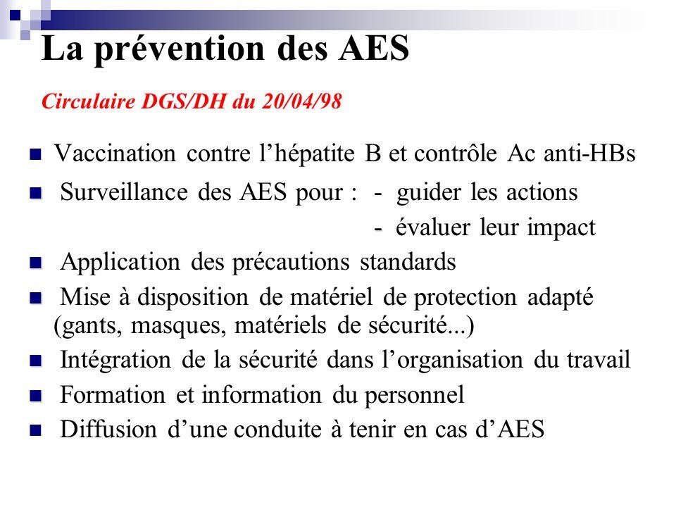 La prévention des AES Circulaire DGS/DH du 20/04/98 Vaccination contre lhépatite B et contrôle Ac anti-HBs Surveillance des AES pour :- guider les actions - - évaluer leur impact Application des précautions standards Mise à disposition de matériel de protection adapté (gants, masques, matériels de sécurité...) Intégration de la sécurité dans lorganisation du travail Formation et information du personnel Diffusion dune conduite à tenir en cas dAES