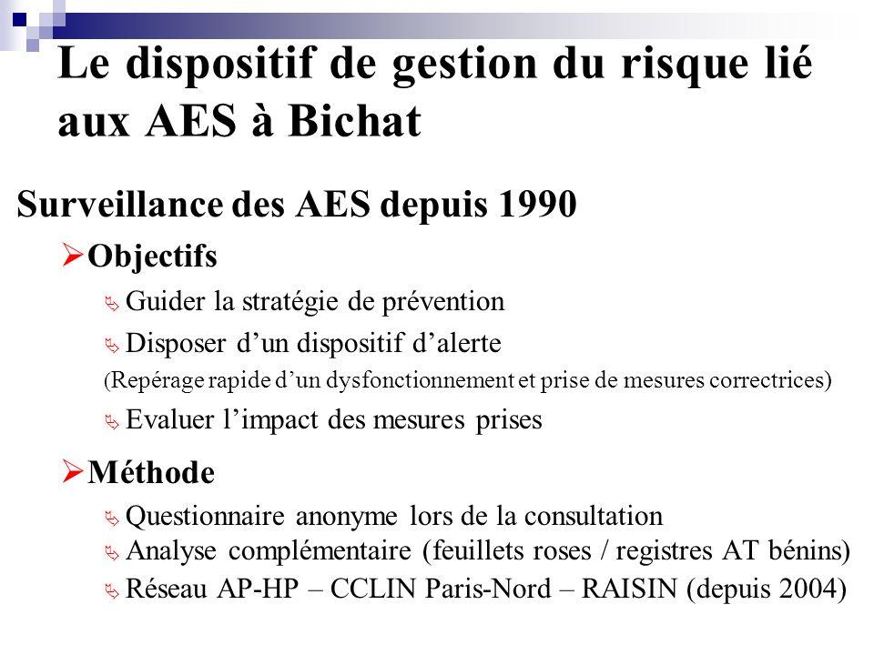 Le dispositif de gestion du risque lié aux AES à Bichat Surveillance des AES depuis 1990 Objectifs Guider la stratégie de prévention Disposer dun dispositif dalerte ( Repérage rapide dun dysfonctionnement et prise de mesures correctrices) Evaluer limpact des mesures prises Méthode Questionnaire anonyme lors de la consultation Analyse complémentaire (feuillets roses / registres AT bénins) Réseau AP-HP – CCLIN Paris-Nord – RAISIN (depuis 2004)