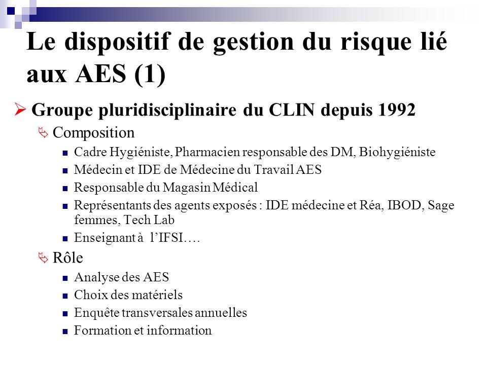 Le dispositif de gestion du risque lié aux AES (1) Groupe pluridisciplinaire du CLIN depuis 1992 Composition Cadre Hygiéniste, Pharmacien responsable des DM, Biohygiéniste Médecin et IDE de Médecine du Travail AES Responsable du Magasin Médical Représentants des agents exposés : IDE médecine et Réa, IBOD, Sage femmes, Tech Lab Enseignant à lIFSI….
