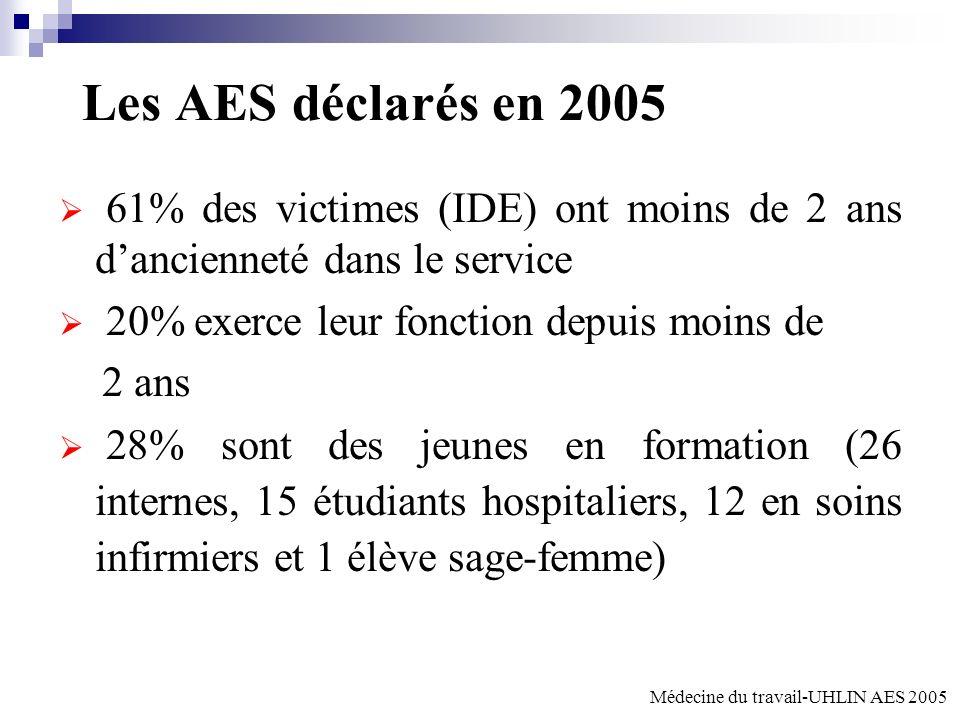 Les AES déclarés en 2005 61% des victimes (IDE) ont moins de 2 ans dancienneté dans le service 20% exerce leur fonction depuis moins de 2 ans 28% sont des jeunes en formation (26 internes, 15 étudiants hospitaliers, 12 en soins infirmiers et 1 élève sage-femme) Médecine du travail-UHLIN AES 2005