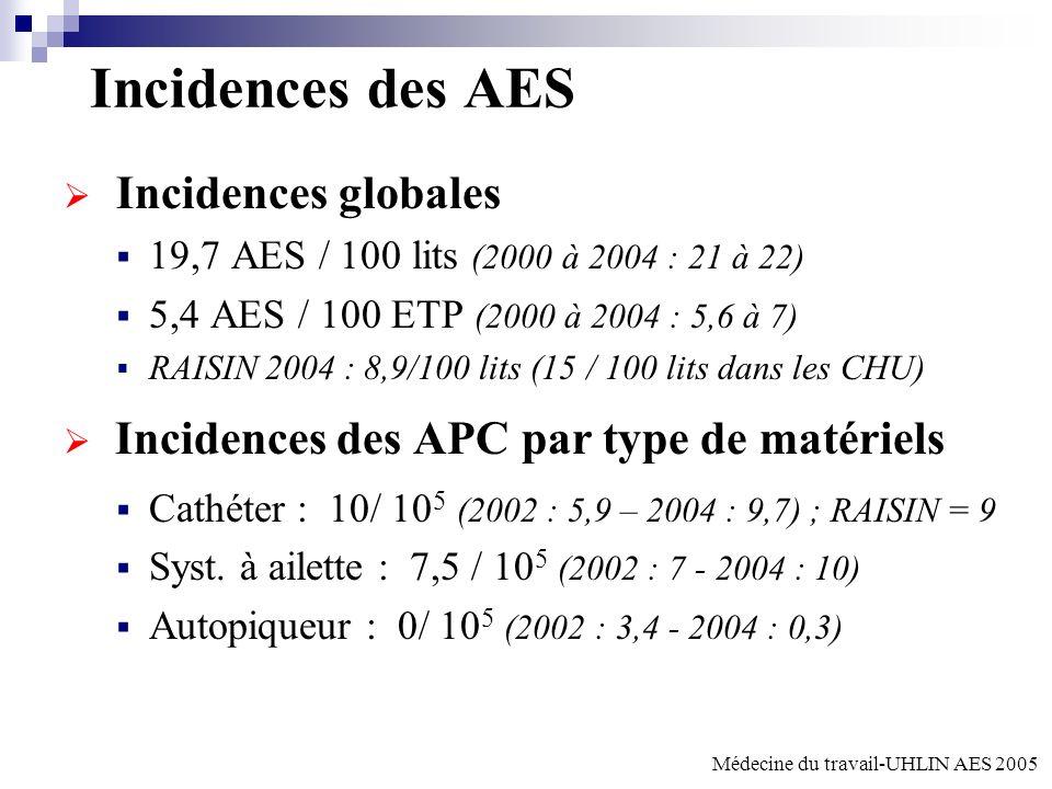 Incidences des AES Incidences globales 19,7 AES / 100 lits (2000 à 2004 : 21 à 22) 5,4 AES / 100 ETP (2000 à 2004 : 5,6 à 7) RAISIN 2004 : 8,9/100 lits (15 / 100 lits dans les CHU) Incidences des APC par type de matériels Cathéter : 10/ 10 5 (2002 : 5,9 – 2004 : 9,7) ; RAISIN = 9 Syst.