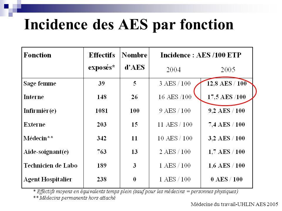 Incidence des AES par fonction Médecine du travail-UHLIN AES 2005
