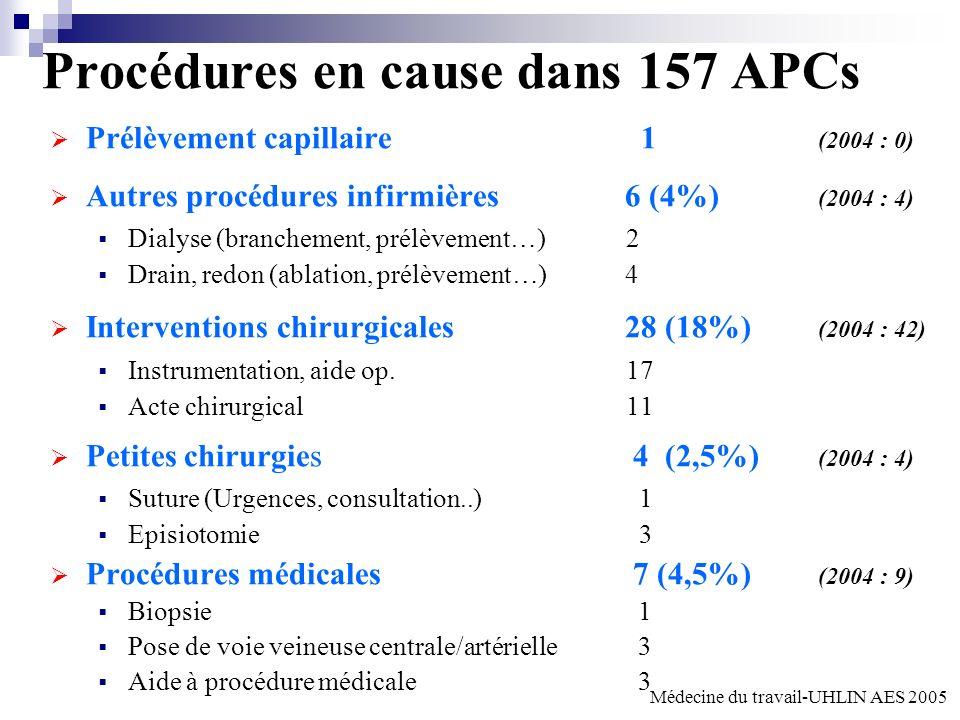 Procédures en cause dans 157 APCs Prélèvement capillaire 1 (2004 : 0) Autres procédures infirmières 6 (4%) (2004 : 4) Dialyse (branchement, prélèvement…)2 Drain, redon (ablation, prélèvement…)4 Interventions chirurgicales 28 (18%) (2004 : 42) Instrumentation, aide op.17 Acte chirurgical11 Petites chirurgies 4 (2,5%) (2004 : 4) Suture (Urgences, consultation..) 1 Episiotomie 3 Procédures médicales 7 (4,5%) (2004 : 9) Biopsie 1 Pose de voie veineuse centrale/artérielle 3 Aide à procédure médicale 3 Médecine du travail-UHLIN AES 2005