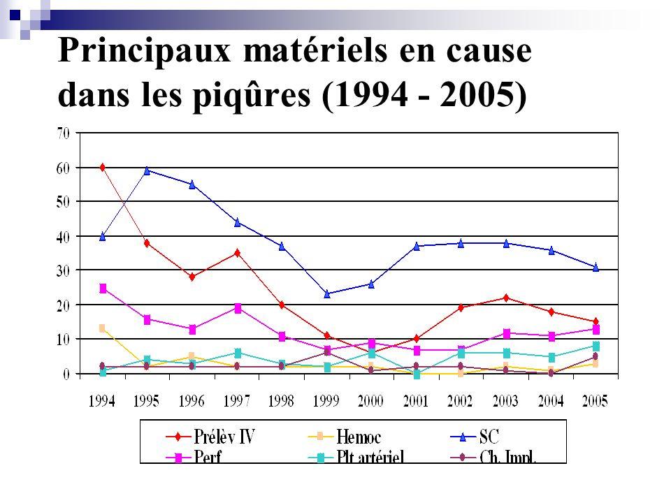 Principaux matériels en cause dans les piqûres (1994 - 2005)