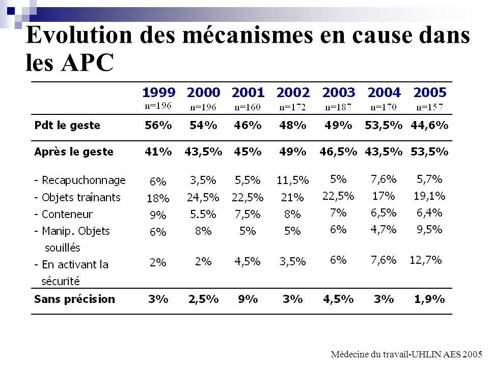 Evolution des mécanismes en cause dans les APC Médecine du travail-UHLIN AES 2005