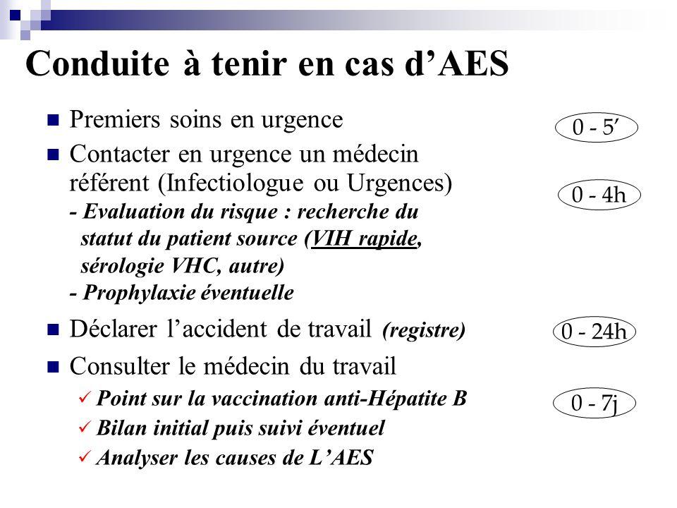 Conduite à tenir en cas dAES Premiers soins en urgence Contacter en urgence un médecin référent (Infectiologue ou Urgences) - Evaluation du risque : recherche du statut du patient source (VIH rapide, sérologie VHC, autre) - Prophylaxie éventuelle Déclarer laccident de travail (registre) Consulter le médecin du travail Point sur la vaccination anti-Hépatite B Bilan initial puis suivi éventuel Analyser les causes de LAES 0 - 7j 0 - 4h 0 - 5 0 - 24h