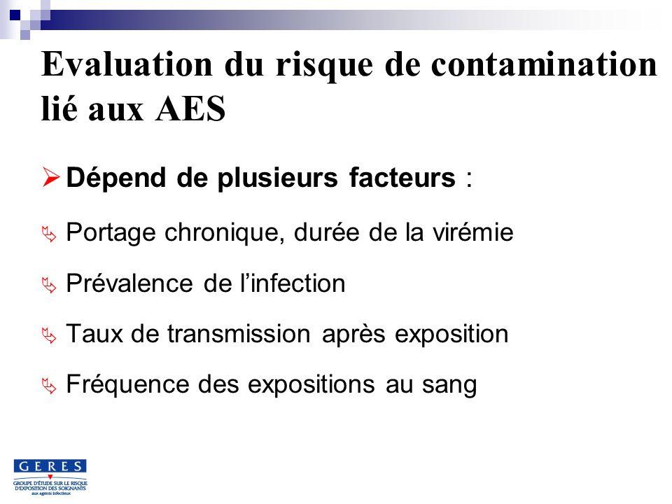 Evaluation du risque de contamination lié aux AES Dépend de plusieurs facteurs : Portage chronique, durée de la virémie Prévalence de linfection Taux de transmission après exposition Fréquence des expositions au sang