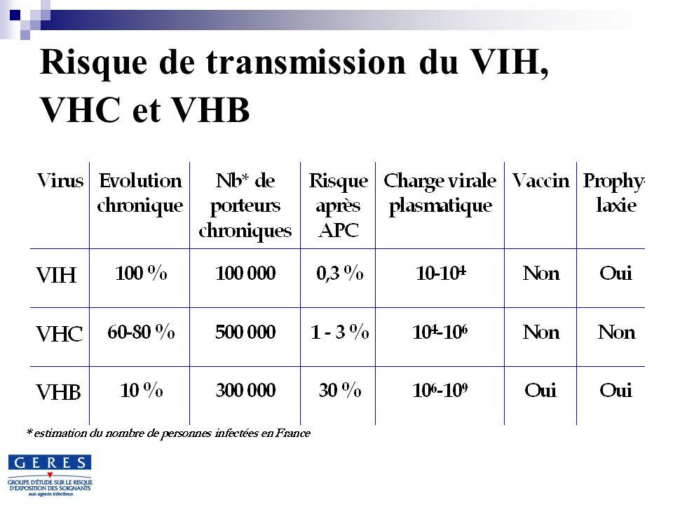 Risque de transmission du VIH, VHC et VHB