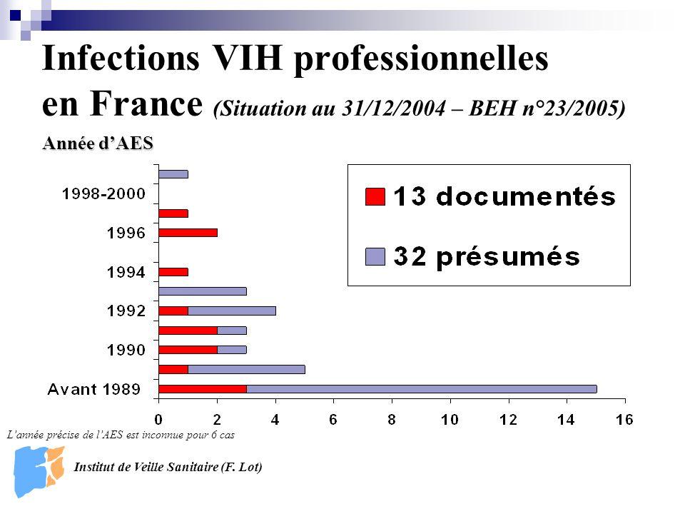 Infections VIH professionnelles en France (Situation au 31/12/2004 – BEH n°23/2005) Année dAES Institut de Veille Sanitaire (F.