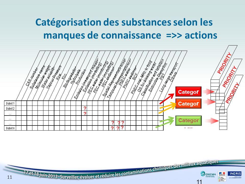 11 Catégorisation des substances selon les manques de connaissance =>> actions ? Categor. … Catego r. 1 Catego r. 2 ? ? ? ? ? ? ?