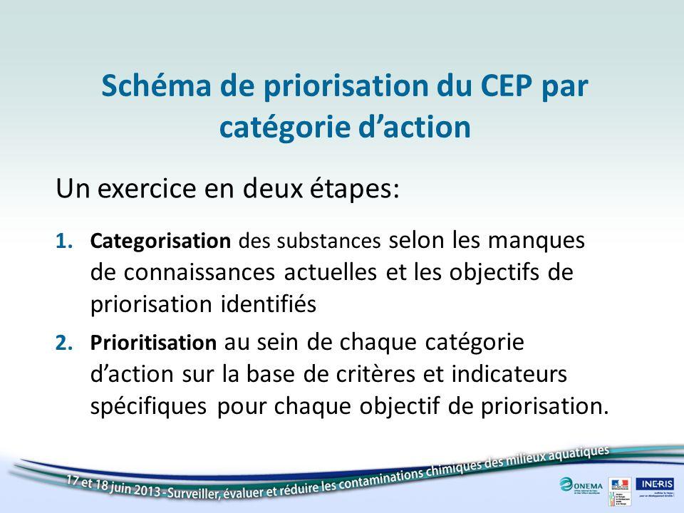 Schéma de priorisation du CEP par catégorie daction 1.Categorisation des substances selon les manques de connaissances actuelles et les objectifs de p