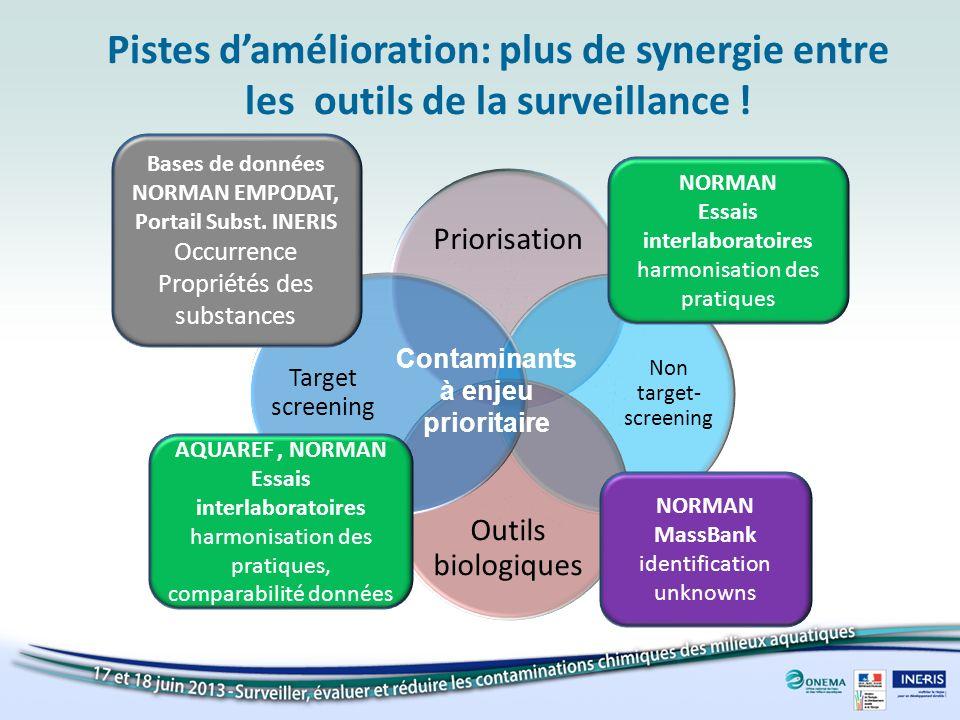 Pistes damélioration: plus de synergie entre les outils de la surveillance ! Priorisation Non target- screening Outils biologiques Target screening Ba