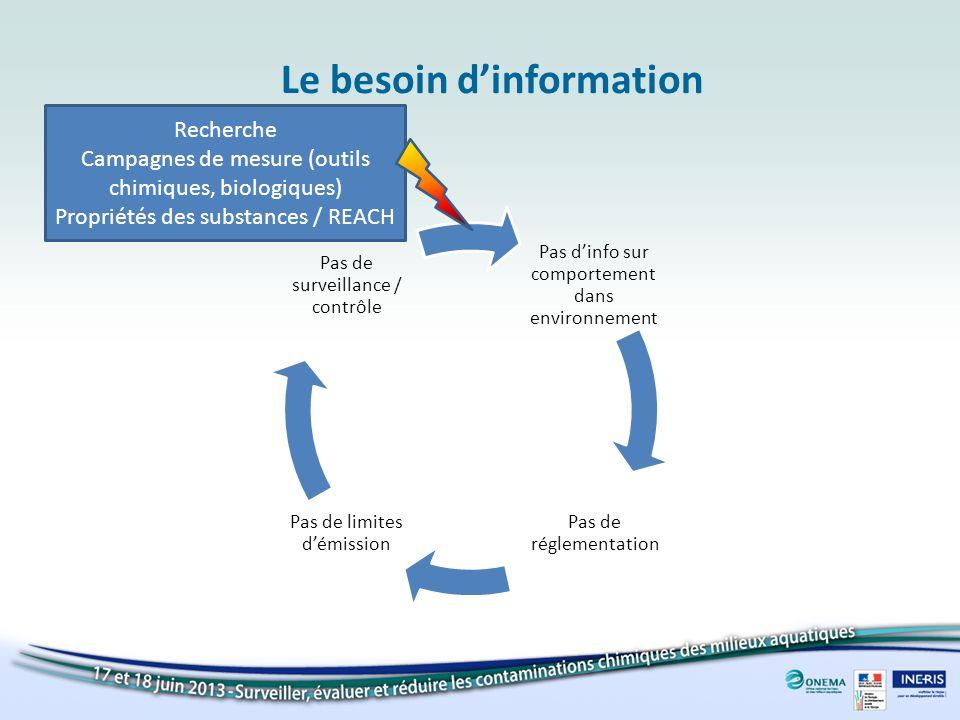 Le besoin dinformation Pas dinfo sur comportement dans environnement Pas de réglementation Pas de limites démission Pas de surveillance / contrôle Rec