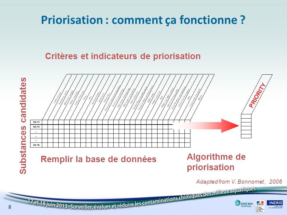 8 Adapted from V. Bonnomet, 2006 Priorisation : comment ça fonctionne ? Substances candidates Critères et indicateurs de priorisation Remplir la base