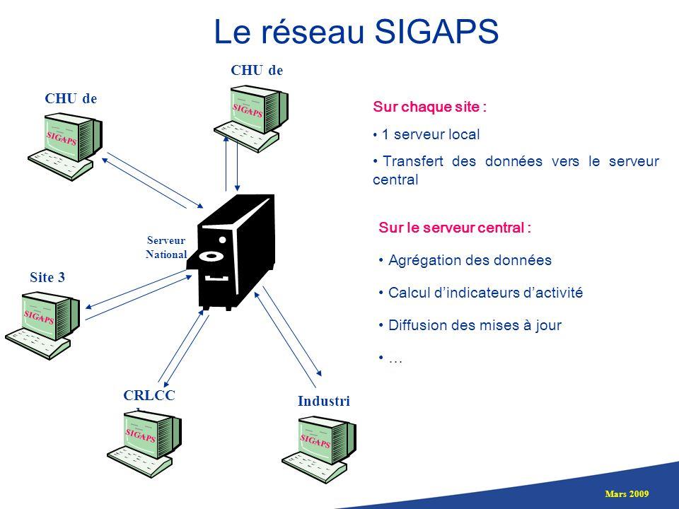 Mars 2009 Sur chaque site : 1 serveur local Transfert des données vers le serveur central CHU de … SIGAPS CHU de … SIGAPS Site 3 SIGAPS CRLCC de … SIG