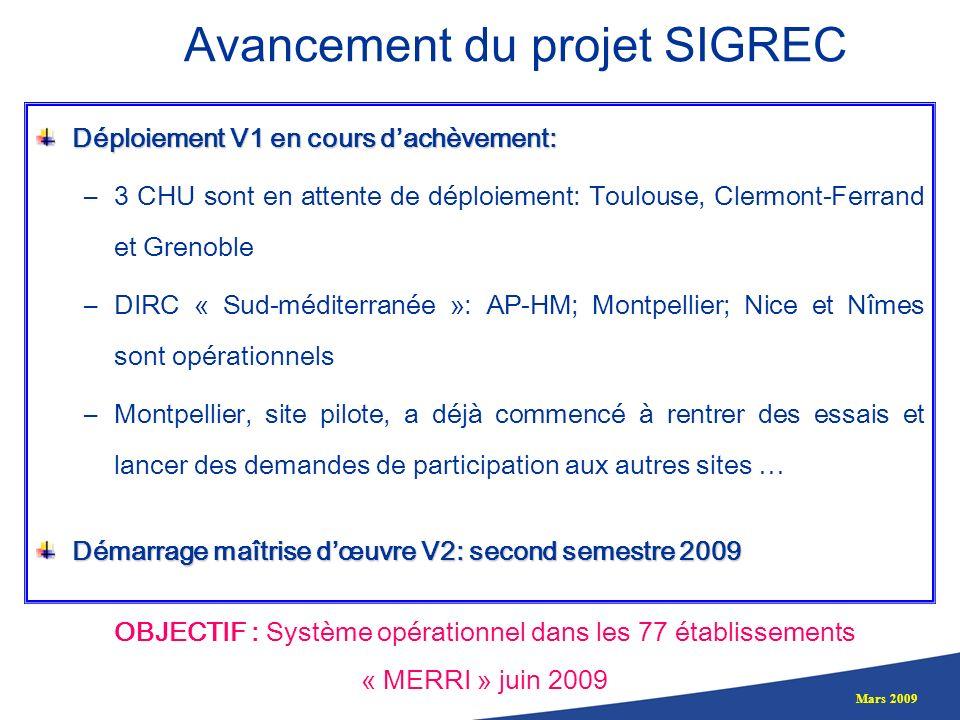 Mars 2009 Avancement du projet SIGREC Déploiement V1 en cours dachèvement: –3 CHU sont en attente de déploiement: Toulouse, Clermont-Ferrand et Grenob