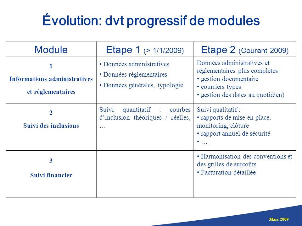 Mars 2009 Évolution: dvt progressif de modules ModuleEtape 1 (> 1/1/2009) Etape 2 (Courant 2009) 1 Informations administratives et réglementaires Donn