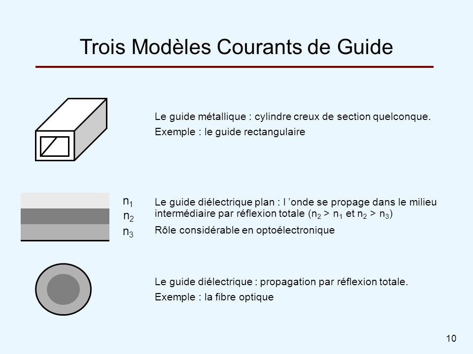 10 Le guide métallique : cylindre creux de section quelconque. Exemple : le guide rectangulaire Trois Modèles Courants de Guide Le guide diélectrique