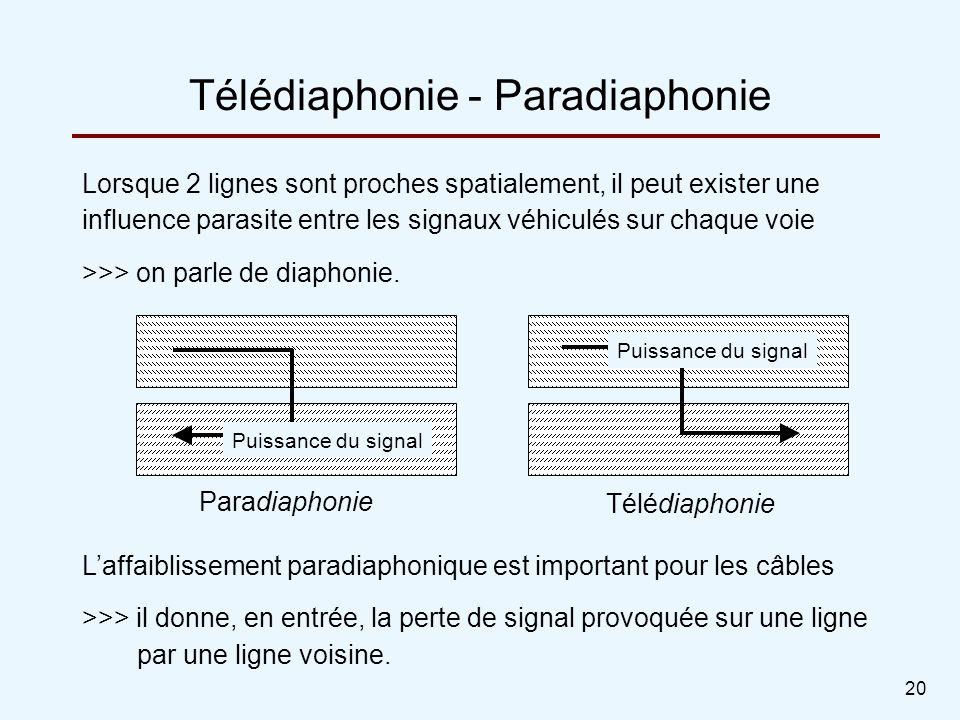 20 Lorsque 2 lignes sont proches spatialement, il peut exister une influence parasite entre les signaux véhiculés sur chaque voie >>> on parle de diap