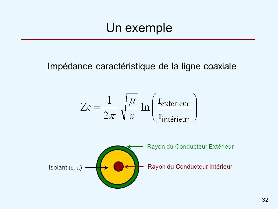32 Impédance caractéristique de la ligne coaxiale Un exemple Rayon du Conducteur Extérieur Rayon du Conducteur Intérieur Isolant ( )