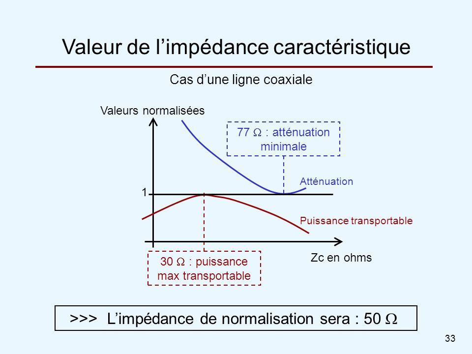 33 Cas dune ligne coaxiale Valeur de limpédance caractéristique 30 : puissance max transportable 77 : atténuation minimale >>>Limpédance de normalisat