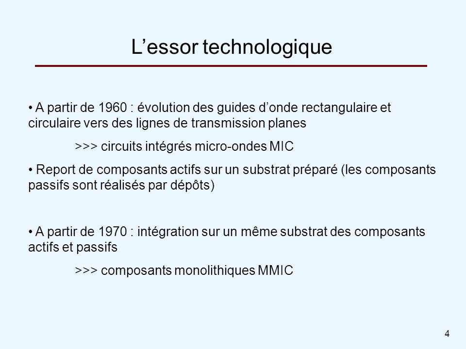 4 A partir de 1960 : évolution des guides donde rectangulaire et circulaire vers des lignes de transmission planes >>> circuits intégrés micro-ondes M