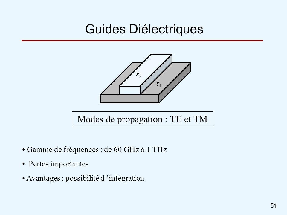 51 Guides Diélectriques Gamme de fréquences : de 60 GHz à 1 THz Pertes importantes Avantages : possibilité d intégration Modes de propagation : TE et