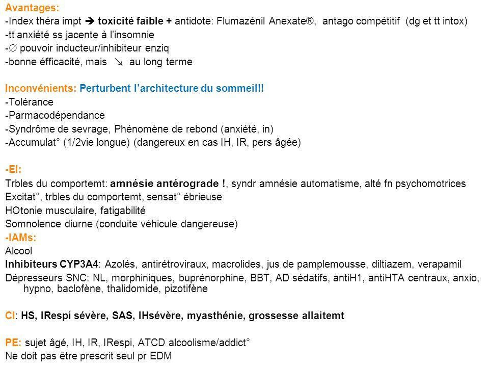 Apparentés au BZD: (prescription limitée à 4sem) -ago réc aux BZD - pharmacodpce ni amnésie antérograde -Act° hypnotique rapide -PE sujet âgé ( poso!) Zopiclone - Imovane®: Cyclopyrrolone (dérivé du pyrrole) Avantages: myorelaxant, 1/2vie crte, métabolites actifs à 1/2vie longue, peu syndr sevrage, sommeil proche physiologique Inconvénient: amertume, gout metallique Zolpidem - Stilnox®: Imidazopyridine Avantages: idem Inconvénient: durée dact° crte, rares hallucinat° visuelles Molécules non commercialisées en tant quhypnotiques: Anxiolytique sédatif: Méprobamate - Equanil®, ds Mepronizine® AD sédatifs à faible D (le soir) effet anti H1 immédiat: Amitriptyline - Laroxyl®, Miansérine Athymil®, Doxépine - Quitaxon®, Maprotiline - Ludiomil®, Mirtazapine - Norset® NL sédatifs: CPZ - Largatil®, Lévomépromazine - Nozinan®, Cyamémazine - Tercian®