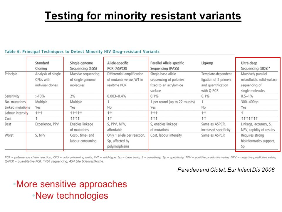 www.ias2011.org Testing for minority resistant variants Paredes and Clotet, Eur Infect Dis 2008 More sensitive approaches New technologies