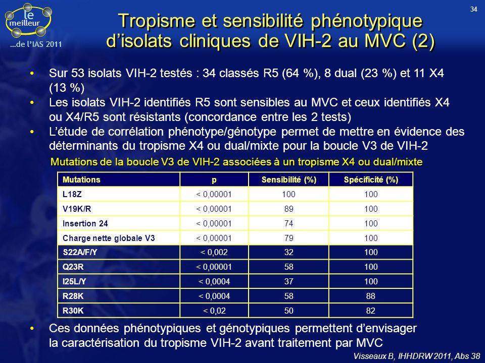 le meilleur …de lIAS 2011 Sur 53 isolats VIH-2 testés : 34 classés R5 (64 %), 8 dual (23 %) et 11 X4 (13 %) Les isolats VIH-2 identifiés R5 sont sensi