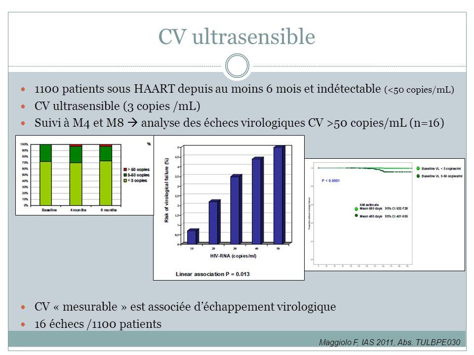CV ultrasensible 1100 patients sous HAART depuis au moins 6 mois et indétectable (<50 copies/mL) CV ultrasensible (3 copies /mL) Suivi à M4 et M8 anal