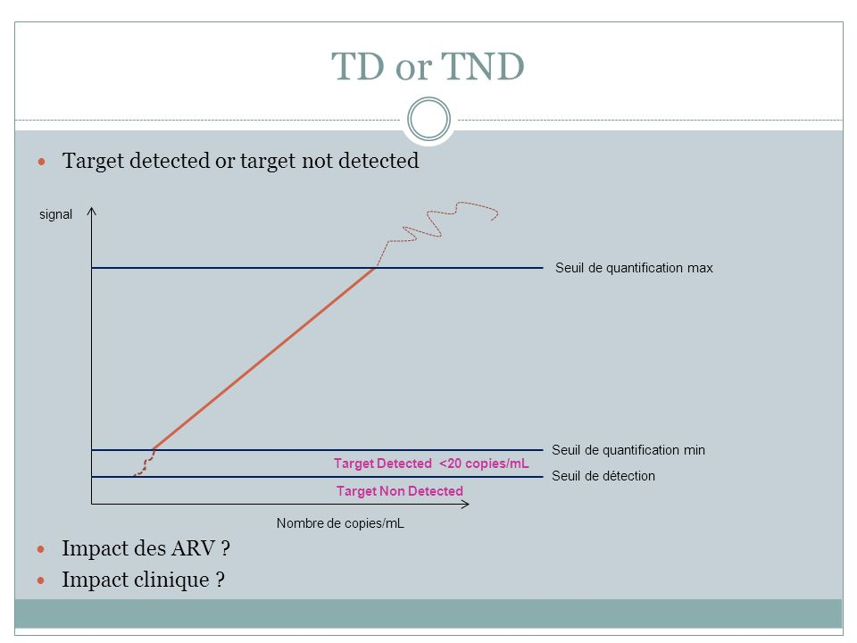 TD or TND Target detected or target not detected signal Nombre de copies/mL Seuil de quantification max Seuil de quantification min Seuil de détection
