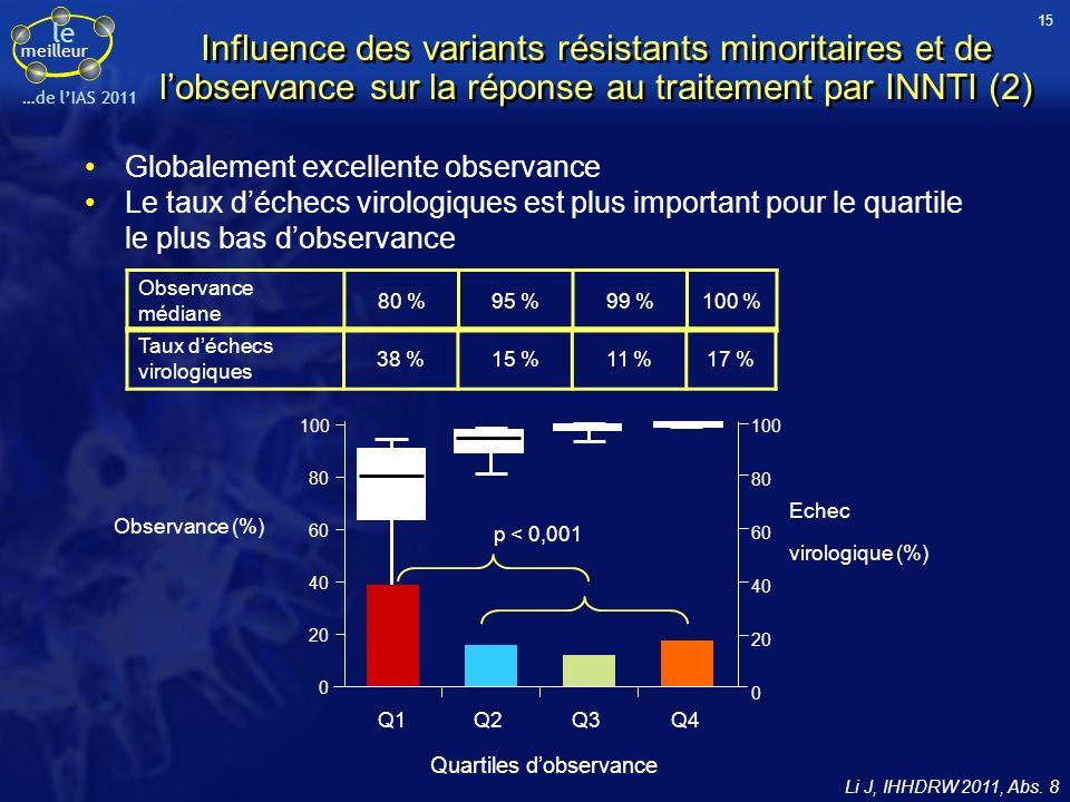 le meilleur …de lIAS 2011 Influence des variants résistants minoritaires et de lobservance sur la réponse au traitement par INNTI (2) Globalement exce
