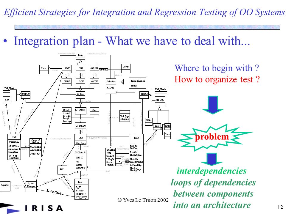 Yves Le Traon 2002 12 Efficient Strategies for Integration and Regression Testing of OO Systems Integration plan - What we have to deal with...