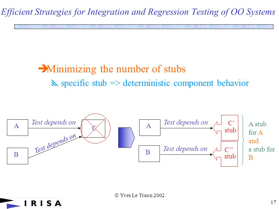 Yves Le Traon 2002 17 Efficient Strategies for Integration and Regression Testing of OO Systems Minimizing the number of stubs specific stub => deterministic component behavior A Test depends on C B A C stub B Test depends on C stub A stub for A and a stub for B