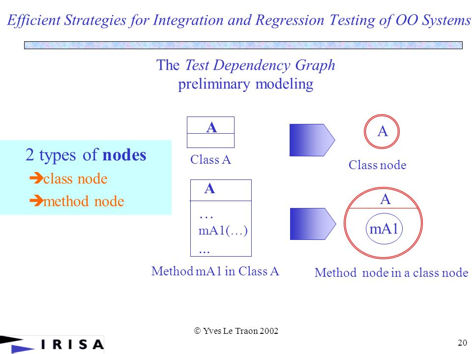 Yves Le Traon 2002 20 Efficient Strategies for Integration and Regression Testing of OO Systems 2 types of nodes class node method node A A A … mA1(…)...