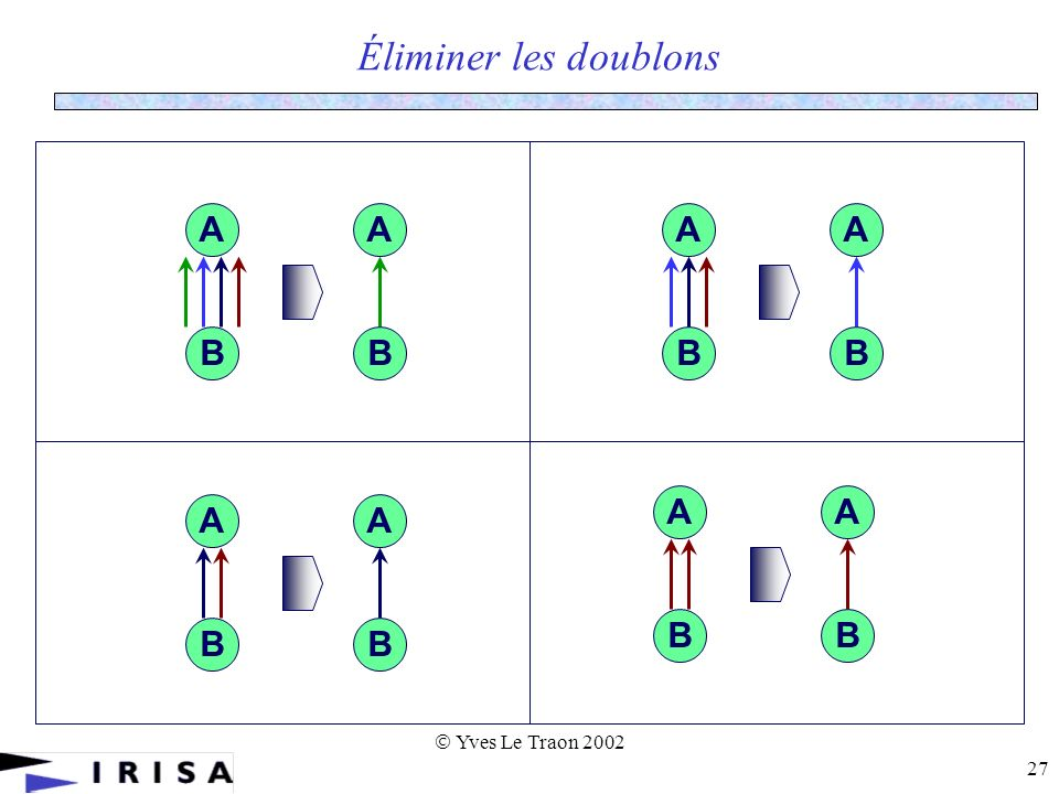 Yves Le Traon 2002 27 Éliminer les doublons B A B A B A B A B A B A B A B A