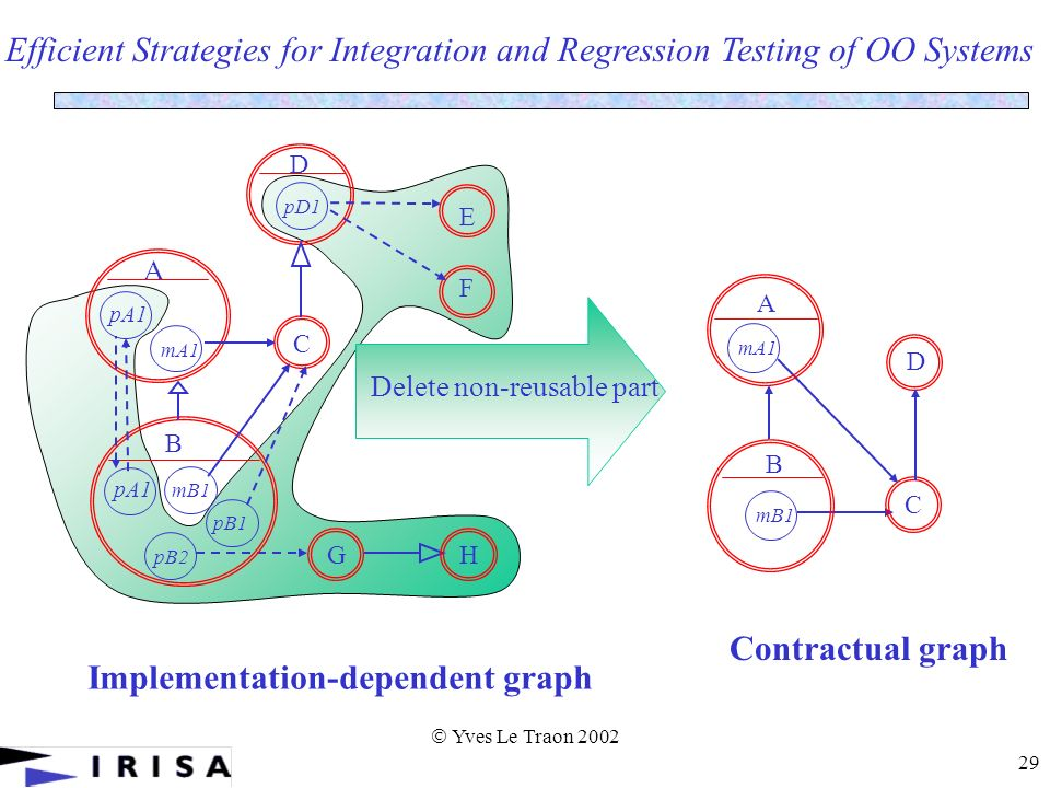 Yves Le Traon 2002 29 Efficient Strategies for Integration and Regression Testing of OO Systems Implementation-dependent graph F E B GH pA1 mB1 pB1 pB2 A C D mA1 pD1 pA1 Delete non-reusable part C D A mA1 B mB1 Contractual graph