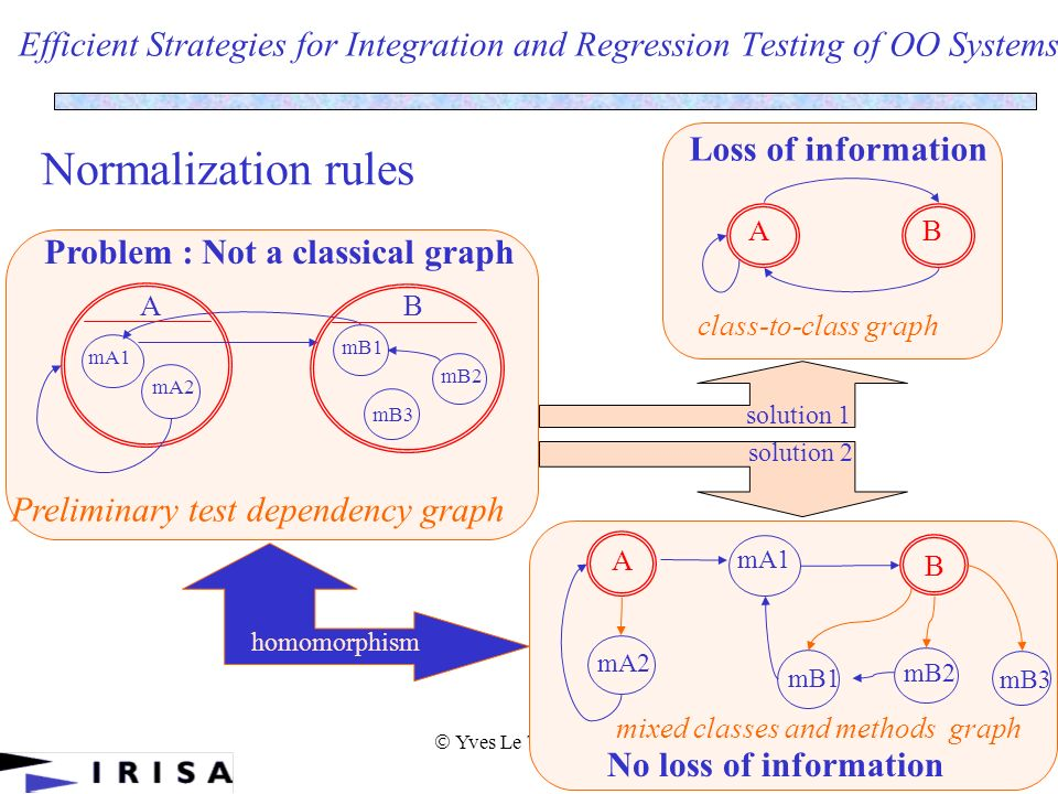Yves Le Traon 2002 30 Efficient Strategies for Integration and Regression Testing of OO Systems Normalization rules mB1 mB2 mB3 Preliminary test dependency graph A mA1 mA2 B Problem : Not a classical graph AB class-to-class graph solution 1 Loss of information A mA1 mA2 B mB1 mB2 mB3 mixed classes and methods graph solution 2 No loss of information homomorphism